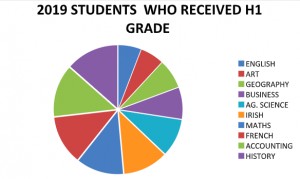 Graph displaying Irish Students who received a H1 Grade per subject in the Leaving Cert exam.